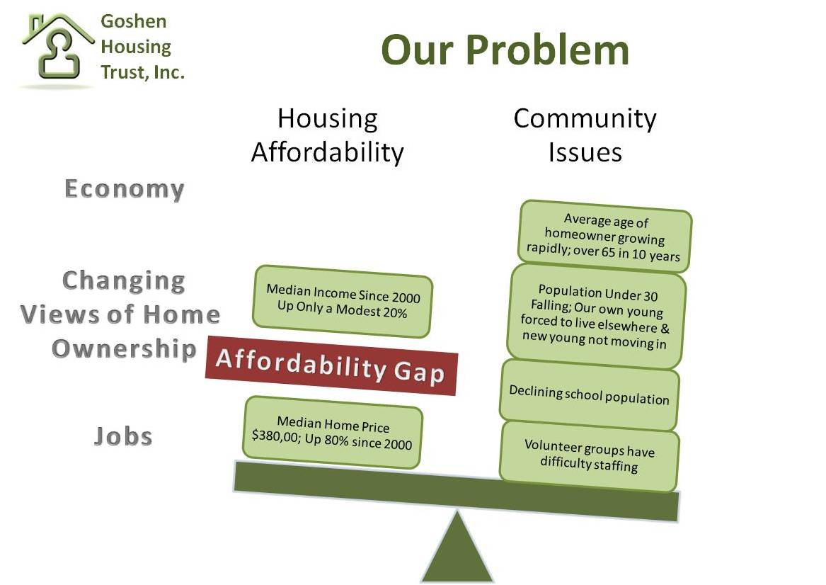 Goshen Affordability Gap